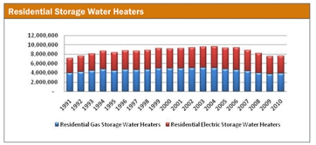 Don't Count Out Solar Water Heating, It's a $123 Billion Dollar Market