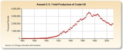 "Toward Energy Literacy: Our ""Peak Oil"" Reality"
