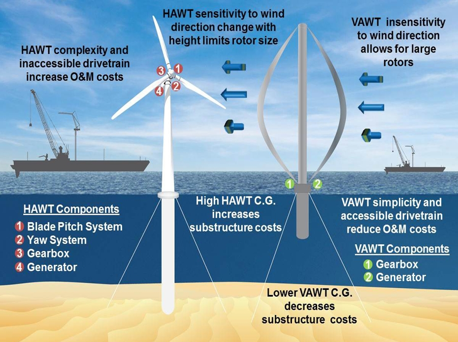 ' wind energy researchers are re-evaluating vertical axis wind ...