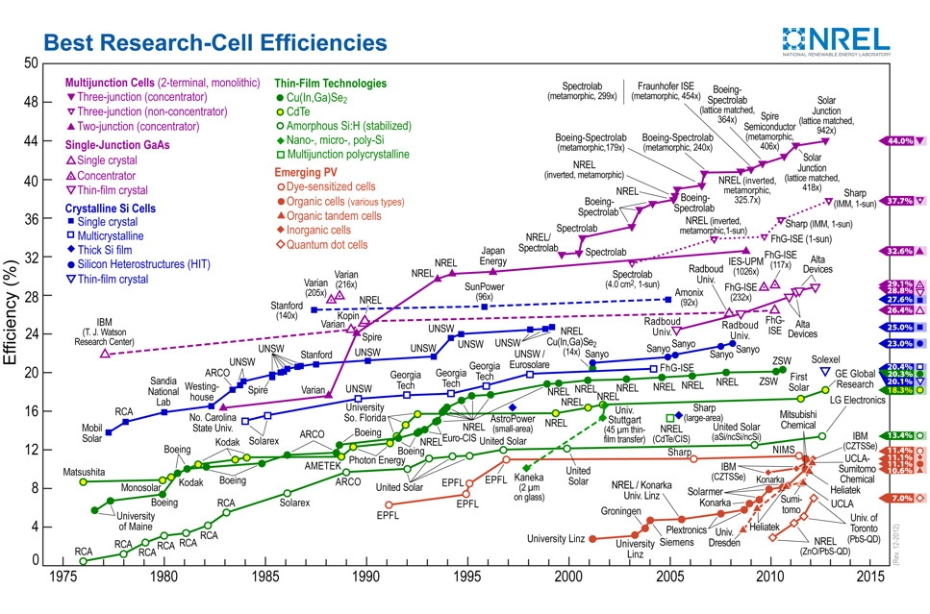 ... solar cell efficiency tables published by Progress in Photovoltaics