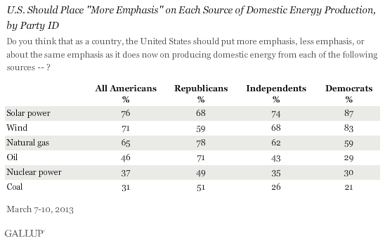 Americans Want More Emphasis on Solar, Wind, Natural Gas