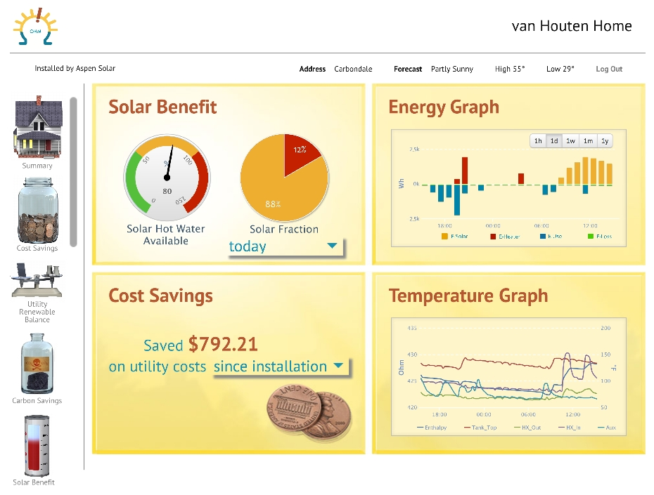 Sunnovations Launches Monitoring Tools for Solar Water Heating