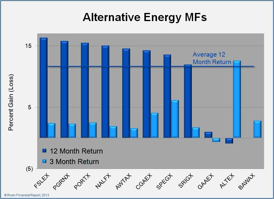... of the Alternative Energy Mutual Funds & Exchange Traded Fund report