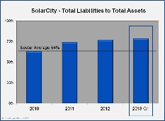 SolarCity Earnings: Mixed Results, Good Prospects
