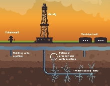 Fracking and Solar: Friends, Foes or the Bridge to Clean Energy Adoption?