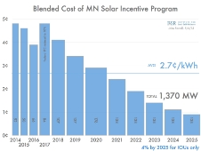 The Making of a New Midwestern Solar Energy Standard