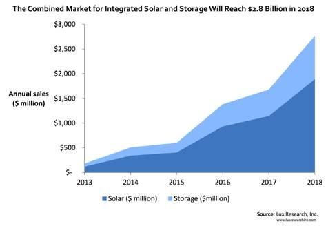 Combined market for intergrated solar and storage