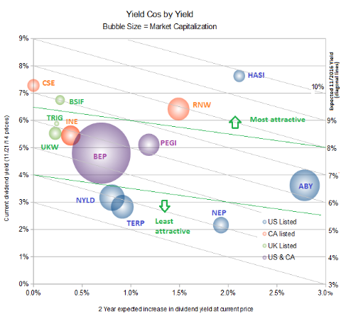 Renewable YieldCo Pricing Less Irrational, But Plenty of Opportunity Left