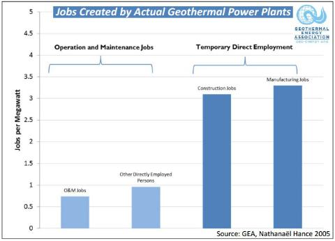 Geothermal Visual: Jobs Created by Power Plants