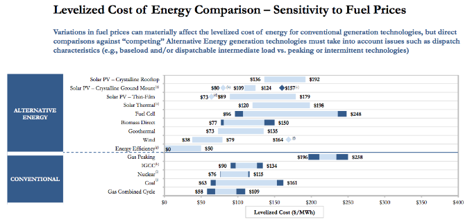 Lazard levelized cost of energy 2011