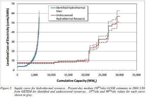 Geothermal Visual: Estimated Supply Curve for Conventional US Geothermal Resources
