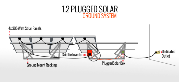 plug and play solar systems automating the permitting inspection and interconnection processes. Black Bedroom Furniture Sets. Home Design Ideas