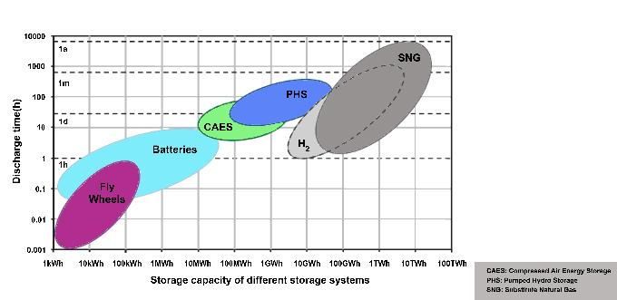 Hydrogen Energy Storage A New Solution To The Renewable