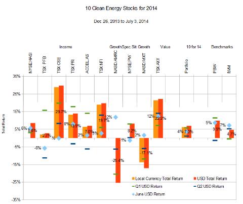 June Bloom: Ten Clean Energy Stocks for 2014, Q2 Update
