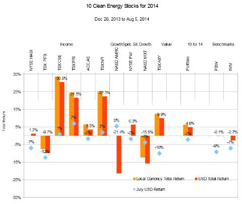 Ten Clean Energy Stocks For 2014: August Update