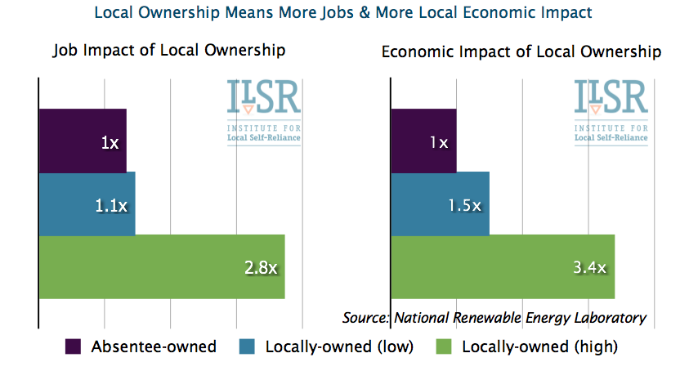 Why Local Energy Ownership Matters