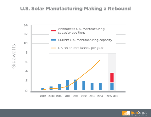 US Solar Manufacturing Rising on the Horizon