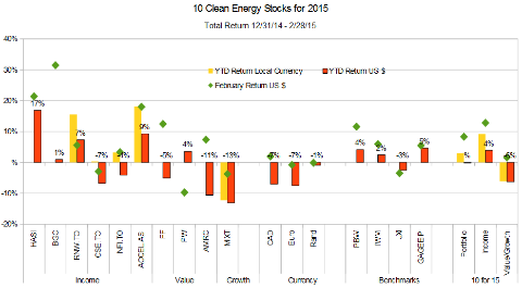 Ten Clean Energy Stocks For 2015: A Fine February