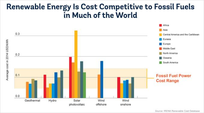 ... costs of power production compared to other energy sources in 2014