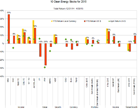 Value Trapped: Ten Clean Energy Stocks for 2015, April Update