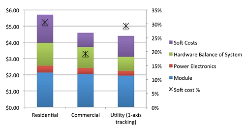 How Do We Lower Solar Installation Costs: Standardize and Harmonize