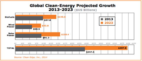 Renewable Energy Trends Illuminated in Clean Edge's Market Report